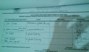 Data Operasi Satpol PP Kabupaten Pamekasan  dalam menegakkan Perda No. 18 Tahun 2001. Foto Syahid, Mata Madura.
