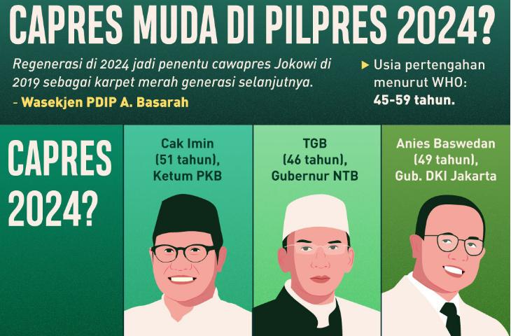 Nama-Nama di Pilpres 2024. Masih ada Prabowo-Sandiaga