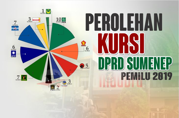 Ini Daftar 50 Anggota DPRD Sumenep yang Bakal Dilantik Bulan Depan